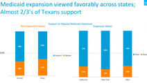 Survey: Majority Of Texans And Floridians Want Medicaid Expansion